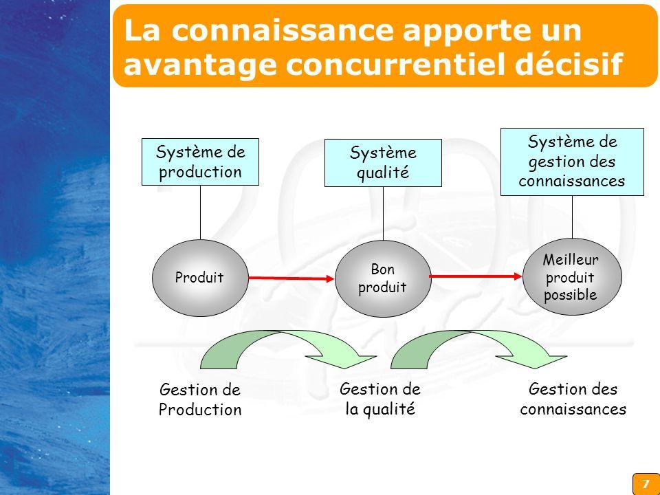 7 Système de production Produit Système qualité Bon produit Système de gestion des connaissances Meilleur produit possible Gestion de Production Gesti