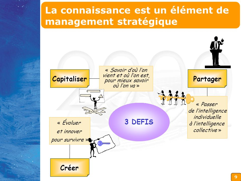 10 APPROCHE GLOBALE Capitaliser Partager Créer APPROCHE OPERATIONNELLE (Outils) Intranet Extranet Internet Etc...
