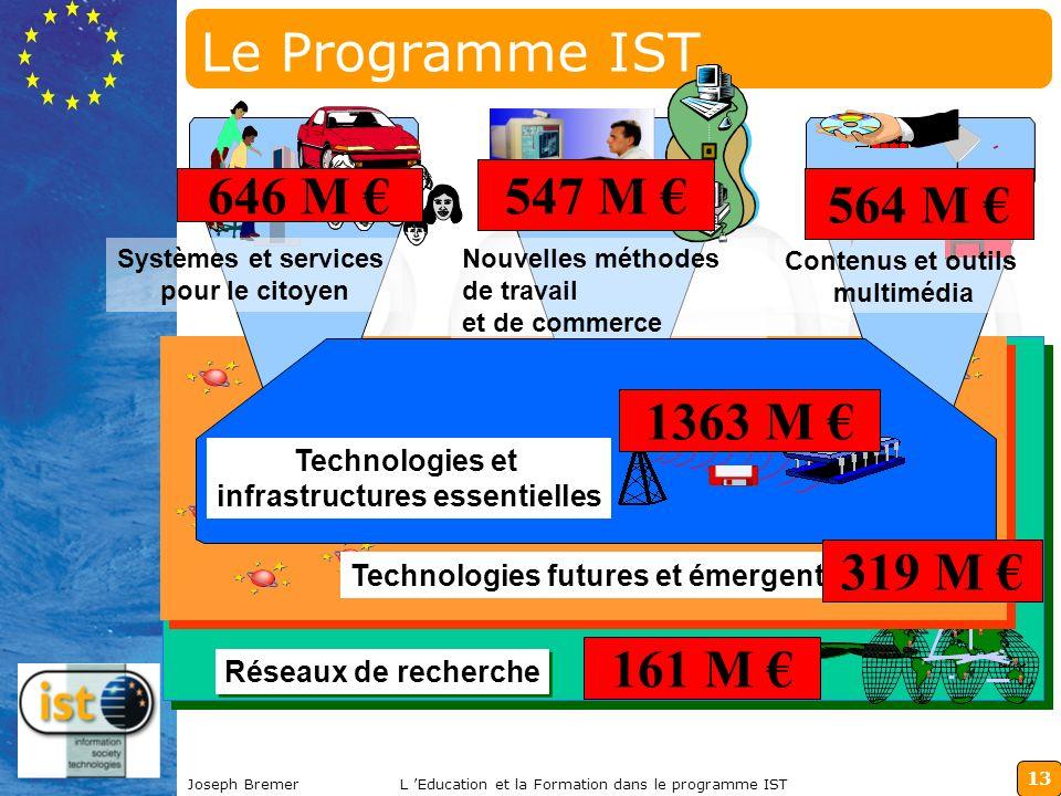 13 Joseph BremerL Education et la Formation dans le programme IST Réseaux de recherche Technologies futures et émergentes Le Programme IST Systèmes et