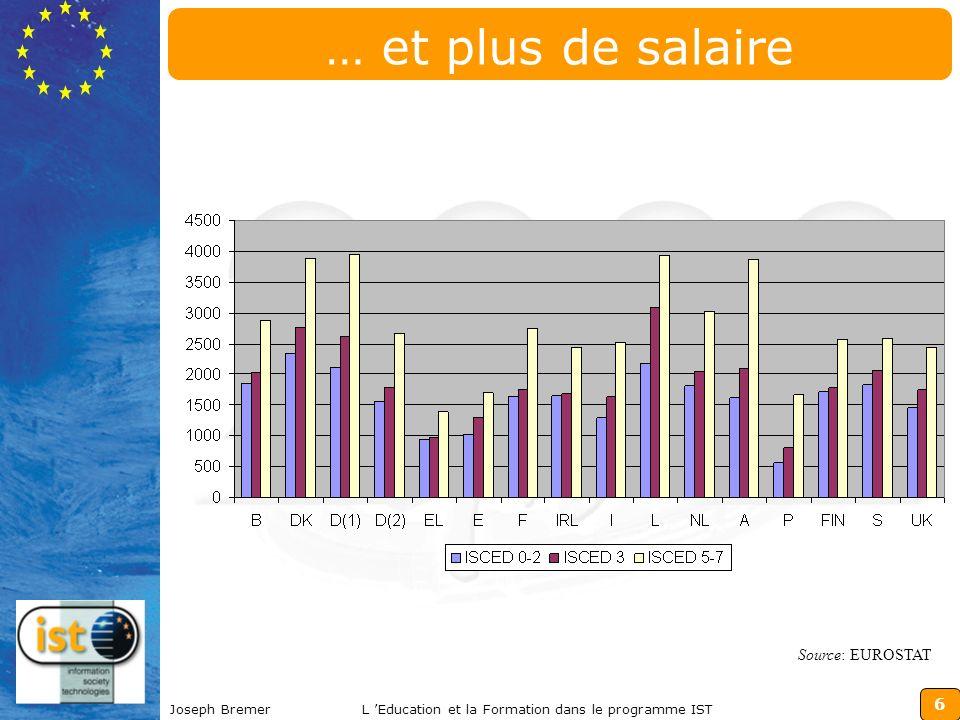 6 Joseph BremerL Education et la Formation dans le programme IST … et plus de salaire Source: EUROSTAT