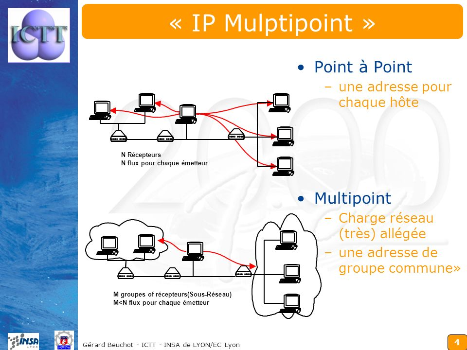 4 Gérard Beuchot - ICTT - INSA de LYON/EC Lyon « IP Mulptipoint » Point à Point –une adresse pour chaque hôte Multipoint –Charge réseau (très) allégée