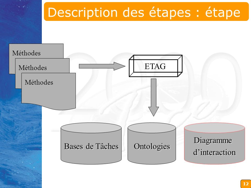 12 Méthodes ETAG Bases de Tâches Ontologies Diagrammedinteraction Description des étapes : étape 2 suite