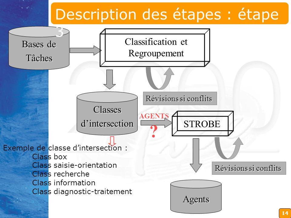 14 Bases de Tâches Classification et Regroupement Classesdintersection Révisions si conflits STROBEAgents Révisions si conflits Exemple de classe dintersection : Class box Class saisie-orientation Class recherche Class information Class diagnostic-traitement AGENTS .