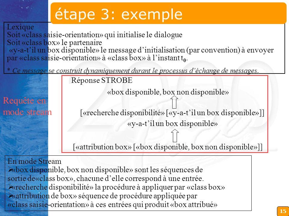 15 Lexique Soit «class saisie-orientation» qui initialise le dialogue Soit «class box» le partenaire «y-a-til un box disponible» le message dinitialis