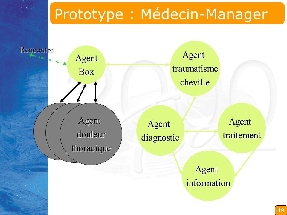 19 Agenttraumatismecheville RencontreAgentBox Agentdouleurthoracique Agentdiagnostic Agenttraitement Agentinformation Prototype : Médecin-Manager