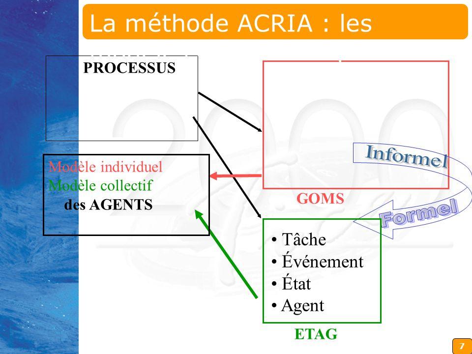 7 GOMS ETAG Modèle individuel Modèle collectif des AGENTS Tâche Événement État Agent PROCESSUS La méthode ACRIA : les modèles et les concepts