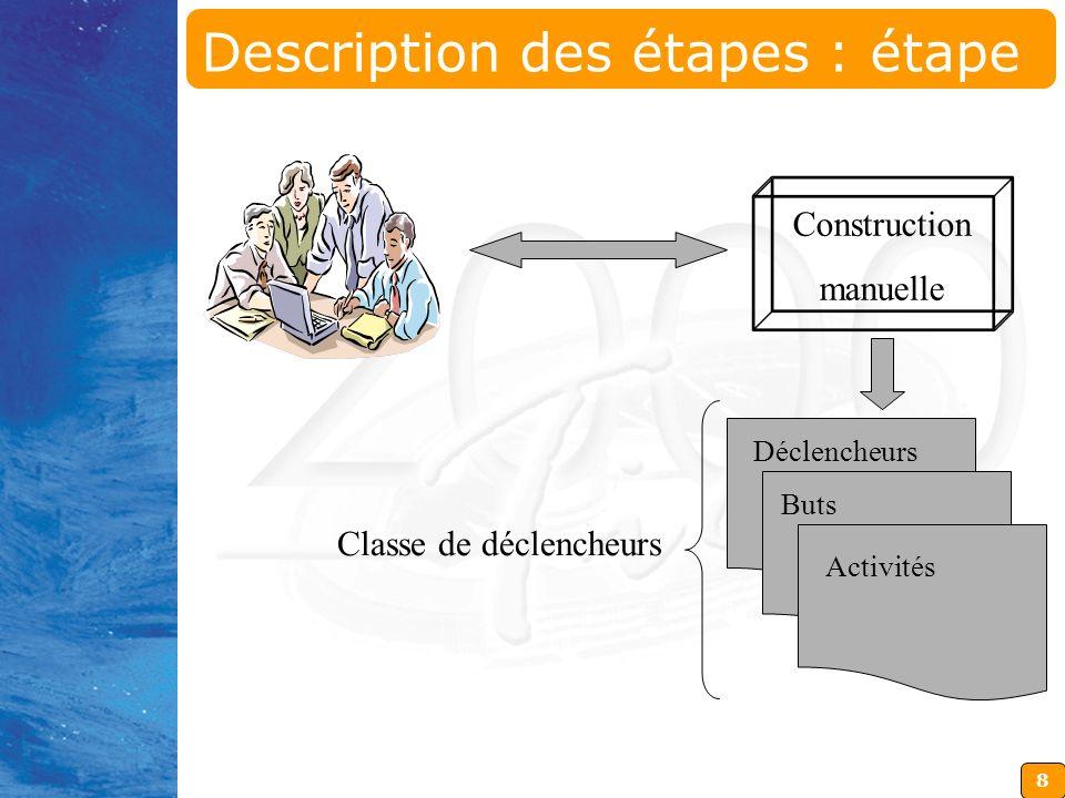 8 Déclencheurs Buts Activités Construction manuelle Classe de déclencheurs Description des étapes : étape 1
