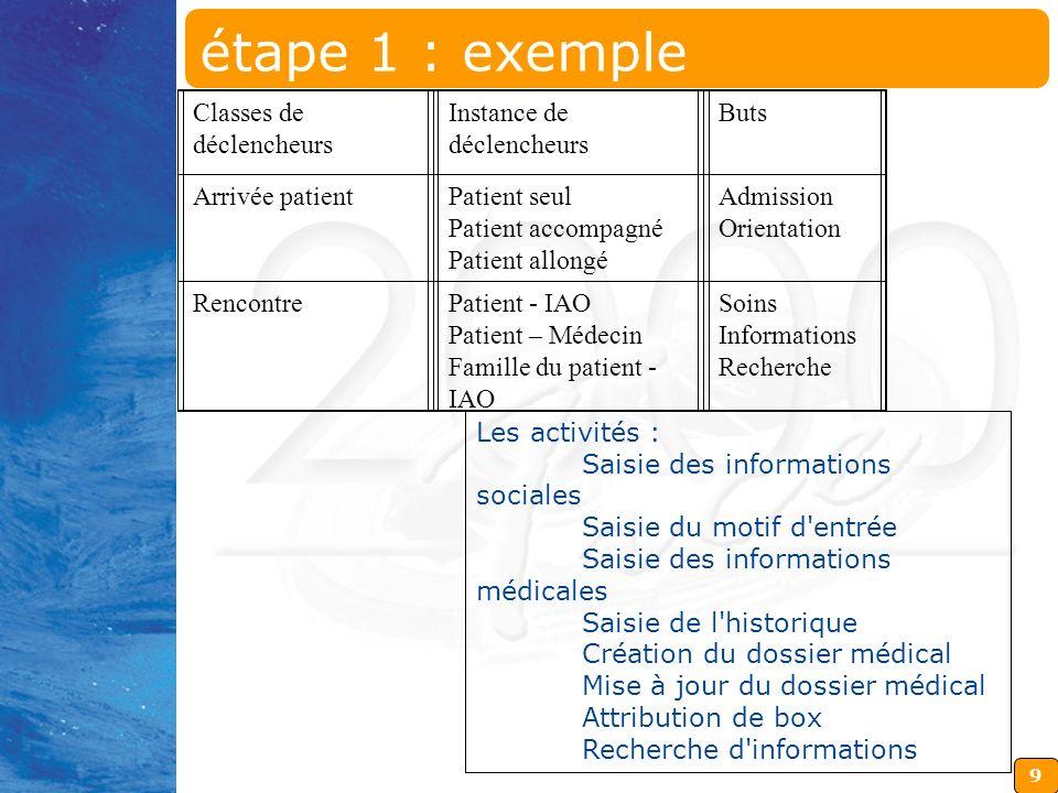 9 Les activités : Saisie des informations sociales Saisie du motif d'entrée Saisie des informations médicales Saisie de l'historique Création du dossi