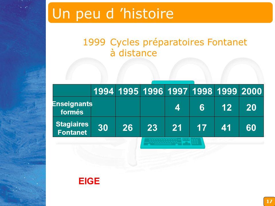 17 1999Cycles préparatoires Fontanet à distance 1994199519961997199819992000 Enseignants formés Stagiaires Fontanet 461220 21174160302623 EIGE Un peu d histoire
