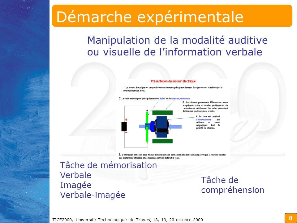 8 TICE2000, Université Technologique de Troyes, 18, 19, 20 octobre 2000 Démarche expérimentale Manipulation de la modalité auditive ou visuelle de linformation verbale Tâche de mémorisation Verbale Imagée Verbale-imagée Tâche de compréhension