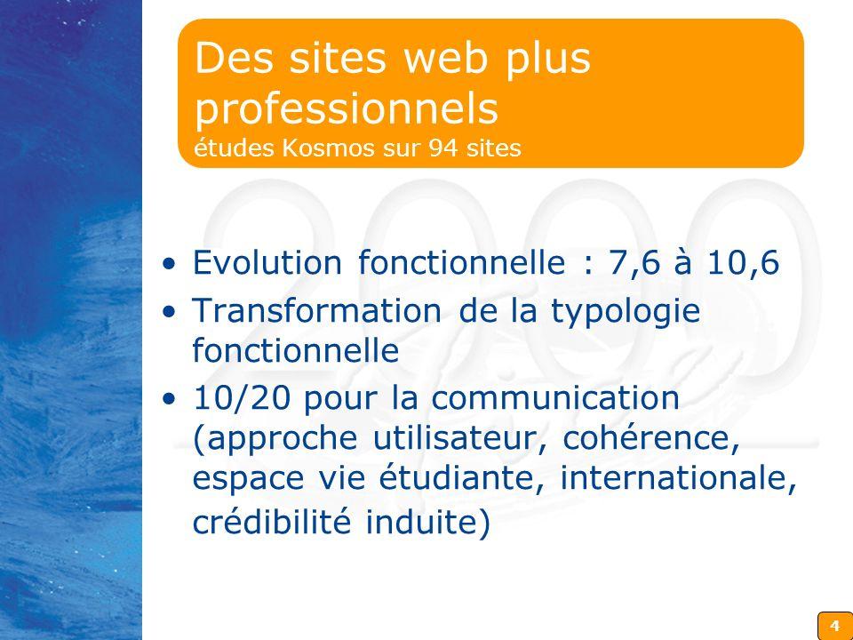 4 Des sites web plus professionnels études Kosmos sur 94 sites Evolution fonctionnelle : 7,6 à 10,6 Transformation de la typologie fonctionnelle 10/20 pour la communication (approche utilisateur, cohérence, espace vie étudiante, internationale, crédibilité induite)