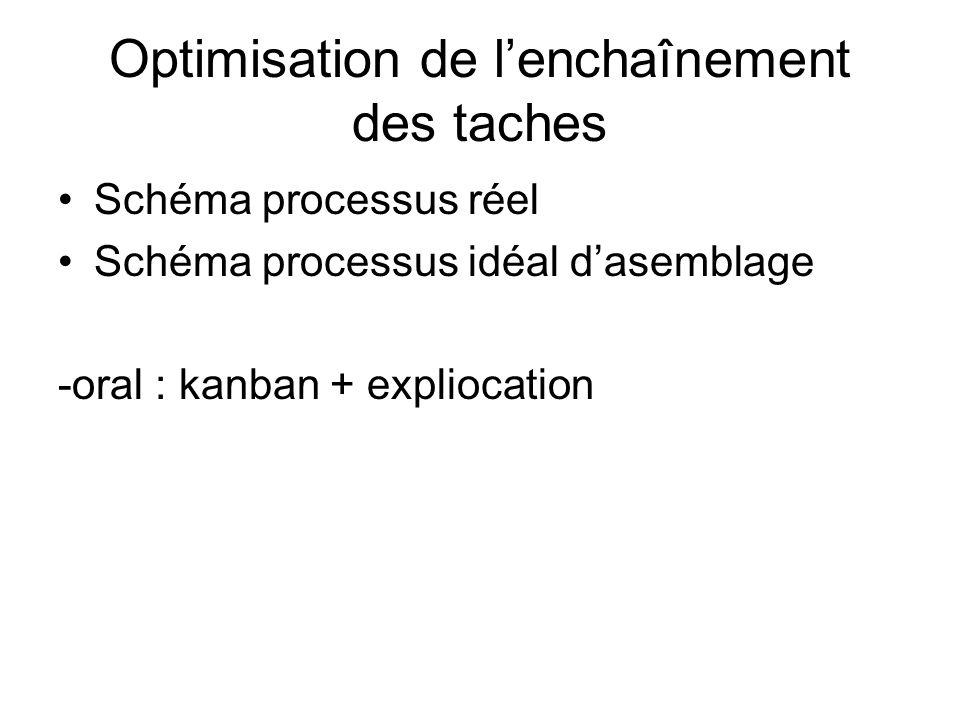 Optimisation de lenchaînement des taches Schéma processus réel Schéma processus idéal dasemblage -oral : kanban + expliocation