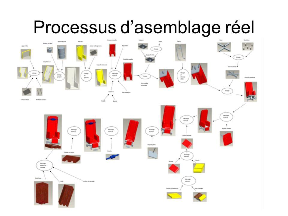 Processus dasemblage réel