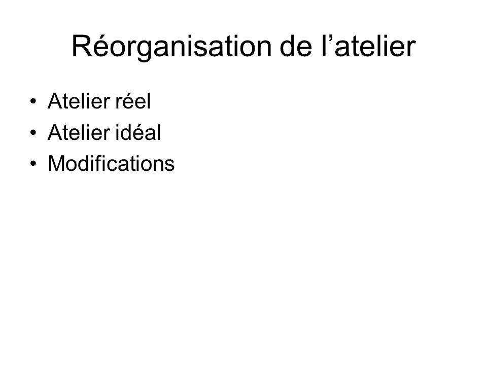 Réorganisation de latelier Atelier réel Atelier idéal Modifications