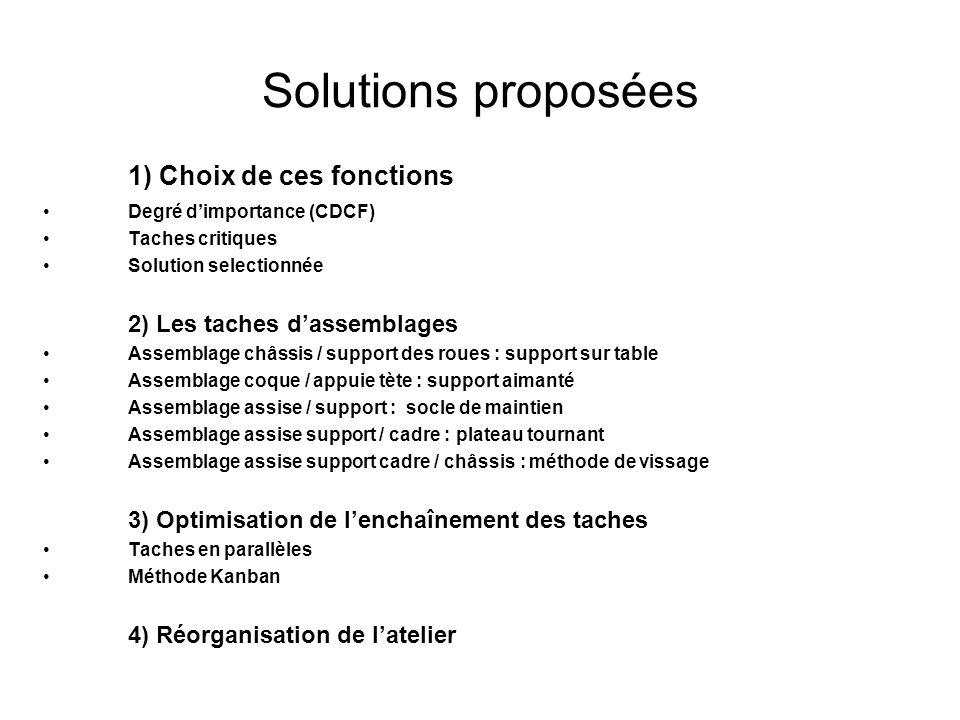 Solutions proposées 1) Choix de ces fonctions Degré dimportance (CDCF) Taches critiques Solution selectionnée 2) Les taches dassemblages Assemblage ch