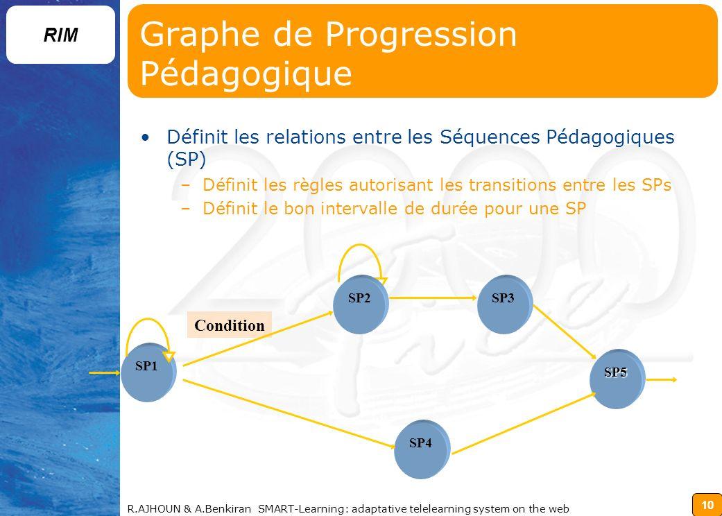 10 RIM R.AJHOUN & A.Benkiran SMART-Learning: adaptative telelearning system on the web Graphe de Progression Pédagogique Définit les relations entre les Séquences Pédagogiques (SP) –Définit les règles autorisant les transitions entre les SPs –Définit le bon intervalle de durée pour une SP SP4 SP1 SP2SP3 SP5 Condition