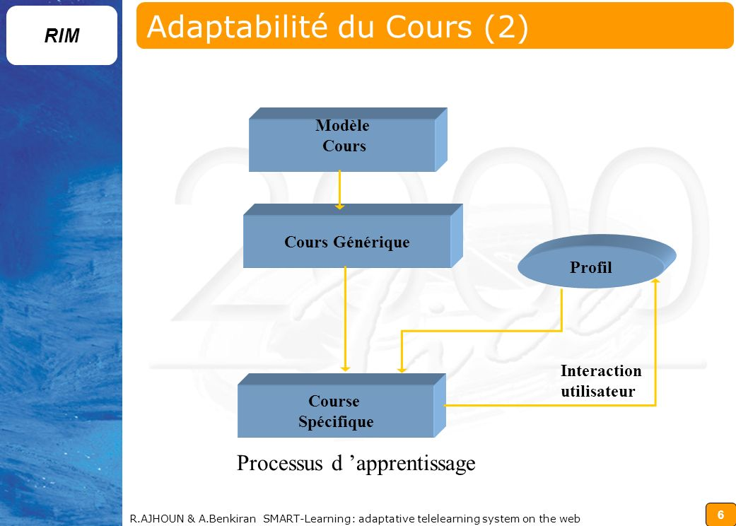 6 RIM R.AJHOUN & A.Benkiran SMART-Learning: adaptative telelearning system on the web Adaptabilité du Cours (2) Processus d apprentissage Profil Modèl