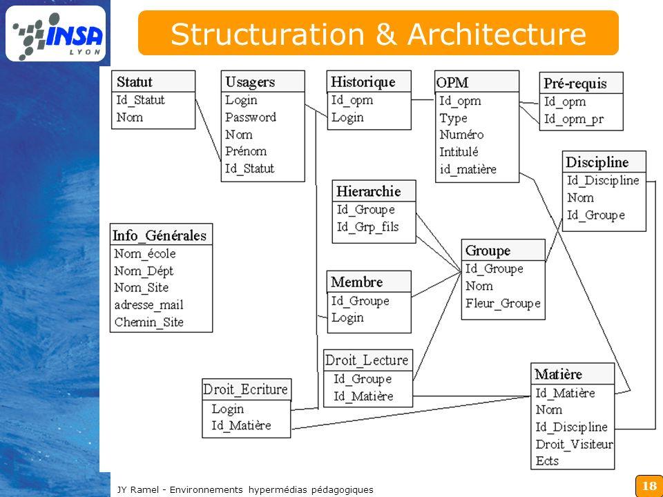 18 JY Ramel - Environnements hypermédias pédagogiques Structuration & Architecture