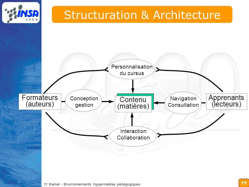 19 JY Ramel - Environnements hypermédias pédagogiques Structuration & Architecture Contenu (matières) Formateurs (auteurs) Apprenants (lecteurs) Perso