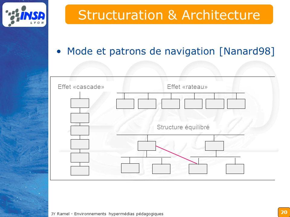 20 JY Ramel - Environnements hypermédias pédagogiques Structuration & Architecture Mode et patrons de navigation [Nanard98] Effet «cascade» Structure