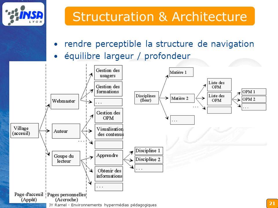 21 JY Ramel - Environnements hypermédias pédagogiques Structuration & Architecture rendre perceptible la structure de navigation équilibre largeur / p