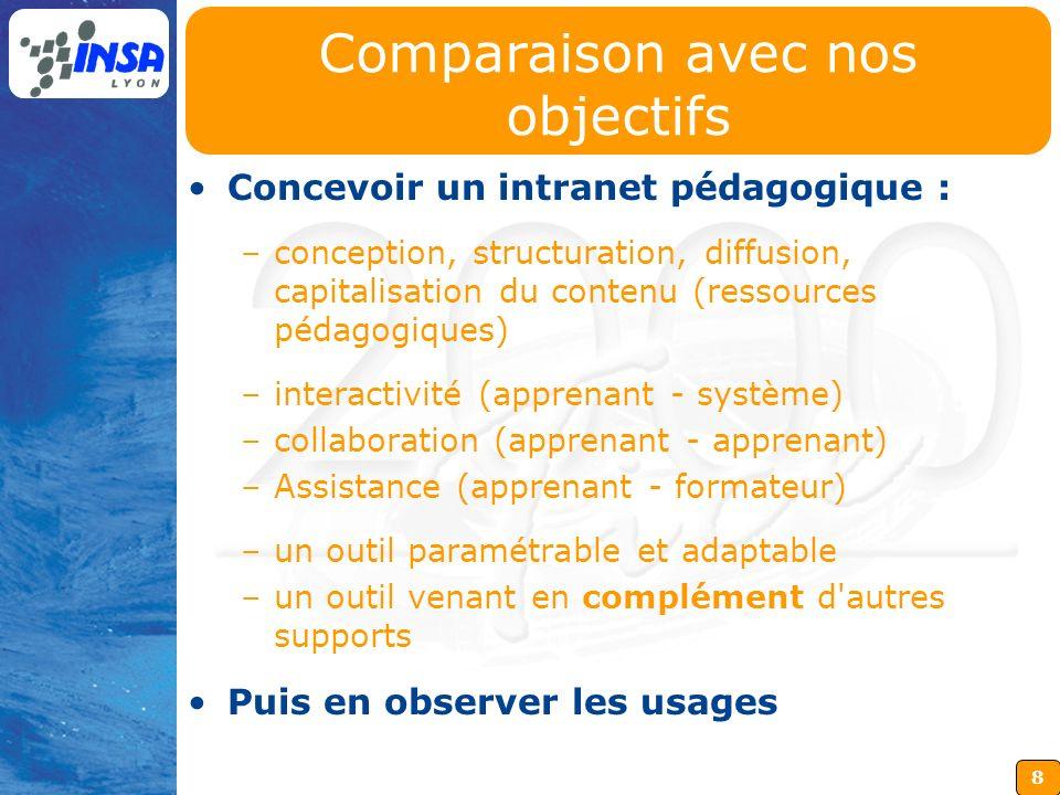 8 Comparaison avec nos objectifs Concevoir un intranet pédagogique : –conception, structuration, diffusion, capitalisation du contenu (ressources péda
