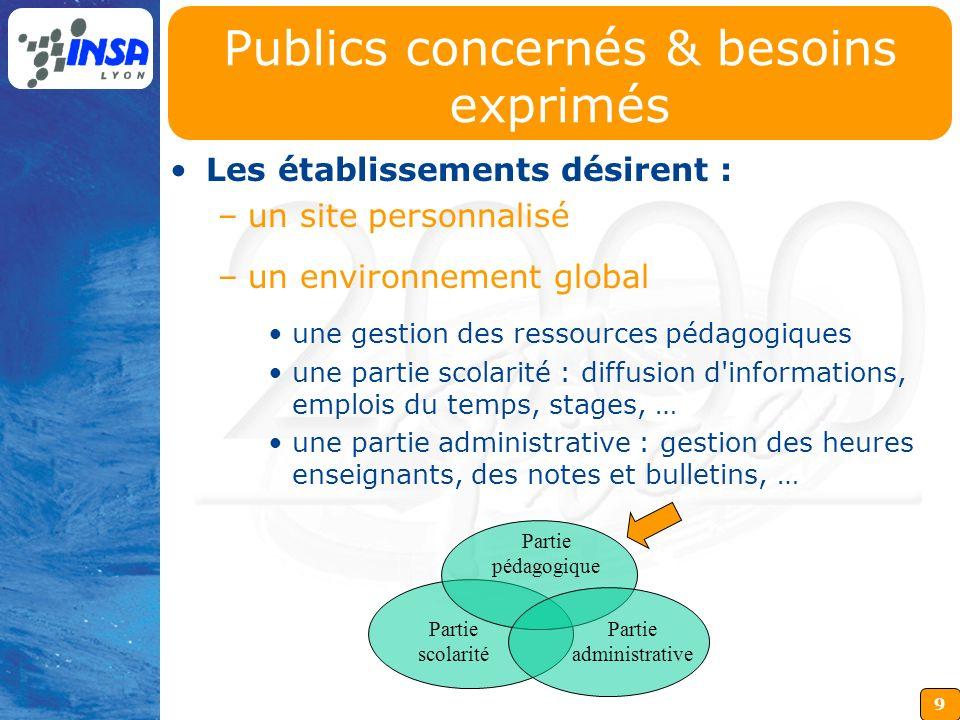 9 Partie scolarité Partie pédagogique Partie administrative Publics concernés & besoins exprimés Les établissements désirent : –un site personnalisé –