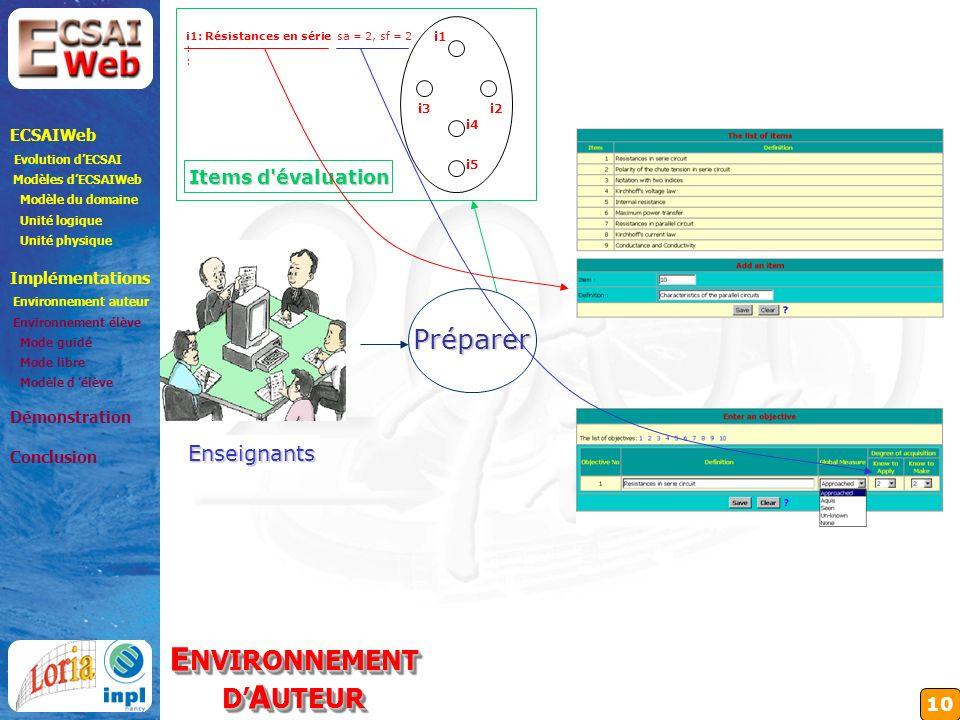10 Enseignants Préparer ECSAIWeb Evolution dECSAI Modèles dECSAIWeb Modèle du domaine Unité logique Unité physique Implémentations Environnement auteur Environnement élève Mode guidé Mode libre Modèle d élève Démonstration Conclusion E NVIRONNEMENT D A UTEUR E NVIRONNEMENT D A UTEUR i1 i2 i5 i3 i4 i1: Résistances en série : sa = 2, sf = 2 Items d évaluation