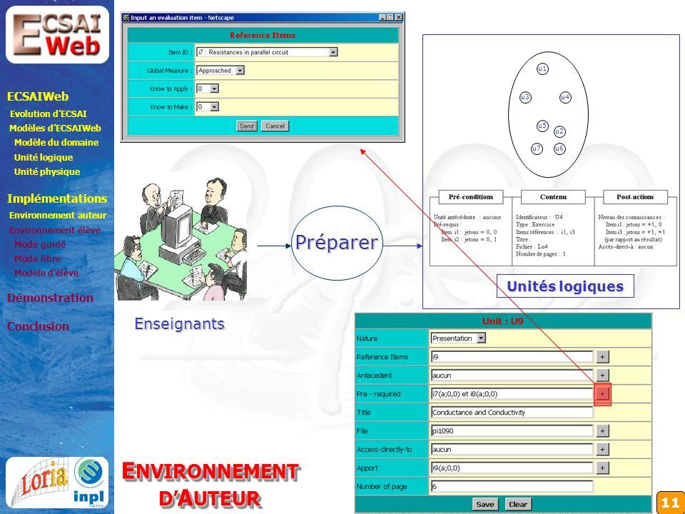 11 Enseignants Préparer Unités logiques ECSAIWeb Evolution dECSAI Modèles dECSAIWeb Modèle du domaine Unité logique Unité physique Implémentations Environnement auteur Environnement élève Mode guidé Mode libre Modèle délève Démonstration Conclusion E NVIRONNEMENT D A UTEUR E NVIRONNEMENT D A UTEUR u1 u4 u2 u3 u7u6 u5