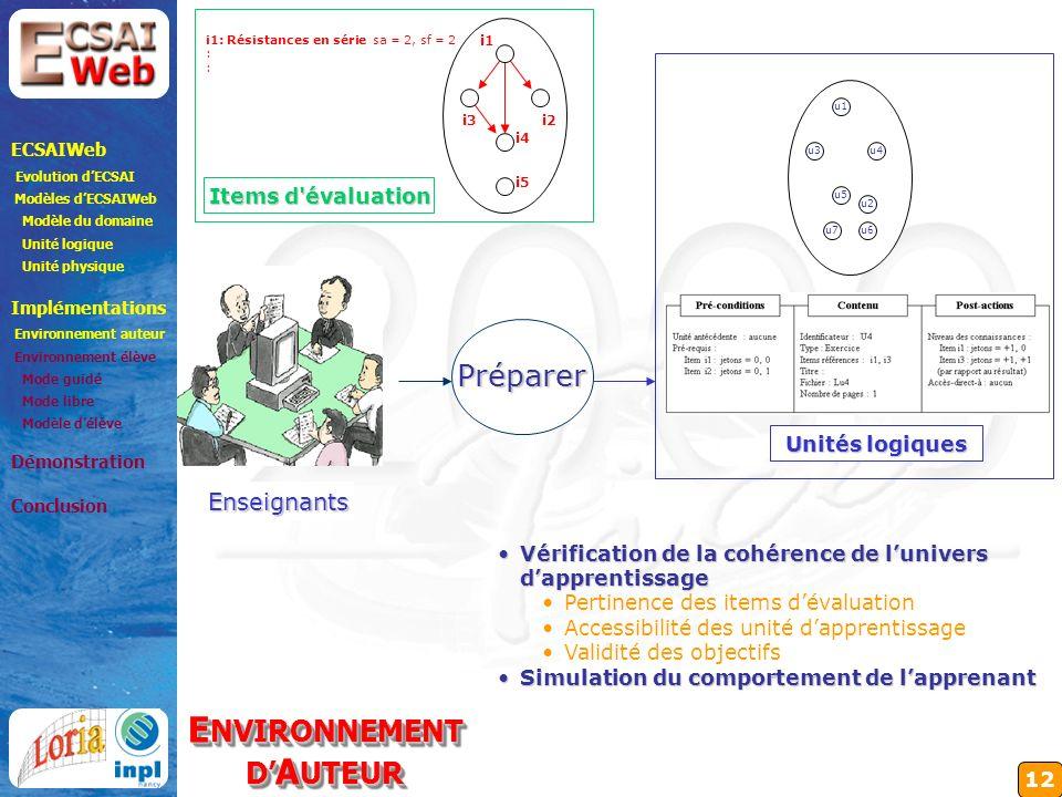 12 Enseignants Préparer Unités logiques ECSAIWeb Evolution dECSAI Modèles dECSAIWeb Modèle du domaine Unité logique Unité physique Implémentations Environnement auteur Environnement élève Mode guidé Mode libre Modèle délève Démonstration Conclusion E NVIRONNEMENT D A UTEUR E NVIRONNEMENT D A UTEUR i1 i2 i5 i3 i4 i1: Résistances en série : sa = 2, sf = 2 Items d évaluation Vérification de la cohérence de lunivers dapprentissageVérification de la cohérence de lunivers dapprentissage Pertinence des items dévaluation Accessibilité des unité dapprentissage Validité des objectifs Simulation du comportement de lapprenantSimulation du comportement de lapprenant u1 u4 u2 u3 u7u6 u5