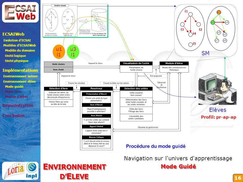 16 i1 i2 i5 i3 i4 SM u1 u4 u2 u7u6 u5 u3 ECSAIWeb Evolution dECSAI Modèles dECSAIWeb Modèle du domaine Unité logique Unité physique Implémentations Environnement auteur Environnement élève Mode guidé Mode libre Modèle délève Démonstration Conclusion E NVIRONNEMENT D E LEVE E NVIRONNEMENT D E LEVE Navigation sur l univers d apprentissage Mode Guidé u1 i1 u1 u3 i1 u3 Elèves Profil: pr-ap-ap