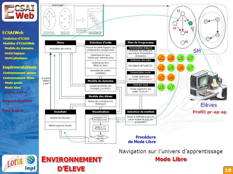 18 i1 i2 i5 i3 i4 SM ECSAIWeb Evolution dECSAI Modèles dECSAIWeb Modèle du domaine Unité logique Unité physique Implémentations Environnement auteur Environnement élève Mode guidé Mode libre Modèle délève Démonstration Conclusion E NVIRONNEMENT D E LEVE E NVIRONNEMENT D E LEVE Navigation sur lunivers dapprentissage Mode Libre u5 Elèves Profil: pr-ap-ap u6u7 u2 u7 u6 u5 u2u5u6u7 u2 u6 u5u7