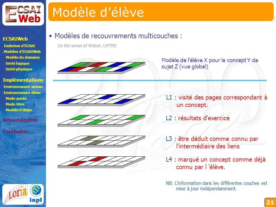 21 Modèle délève L1 : visité des pages correspondant à un concept.