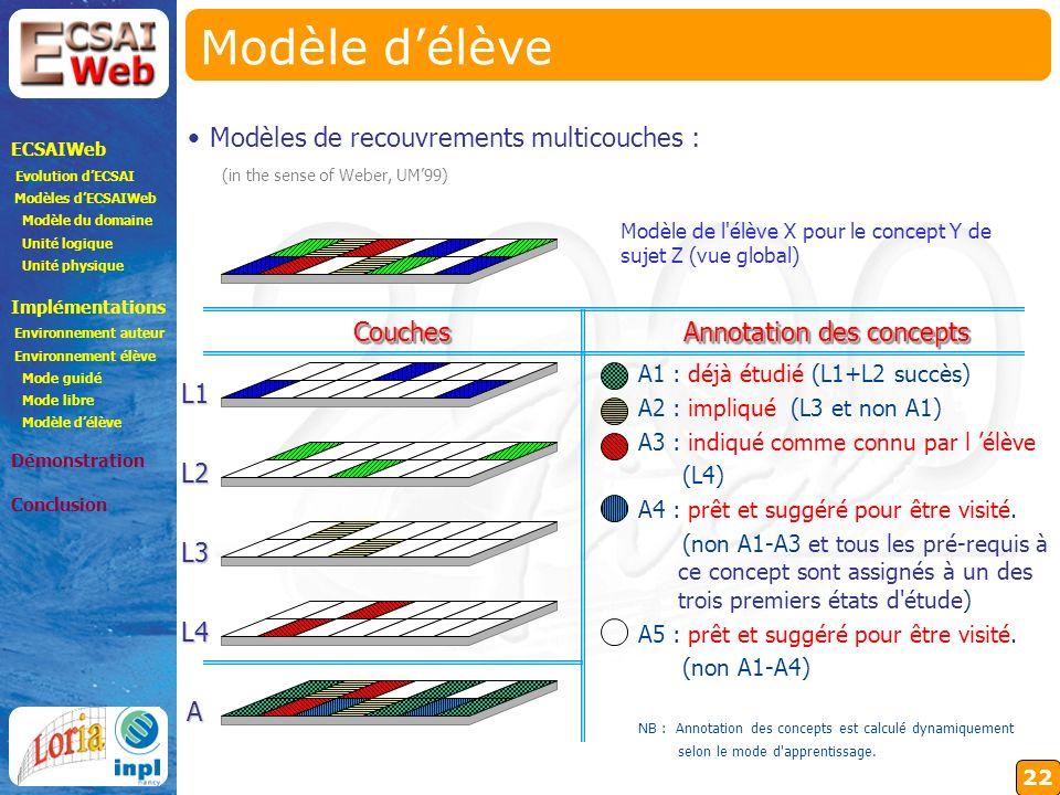 22 Modèle délève A1 : déjà étudié (L1+L2 succès) A2 : impliqué (L3 et non A1) A3 : indiqué comme connu par l élève (L4) A4 : prêt et suggéré pour être visité.
