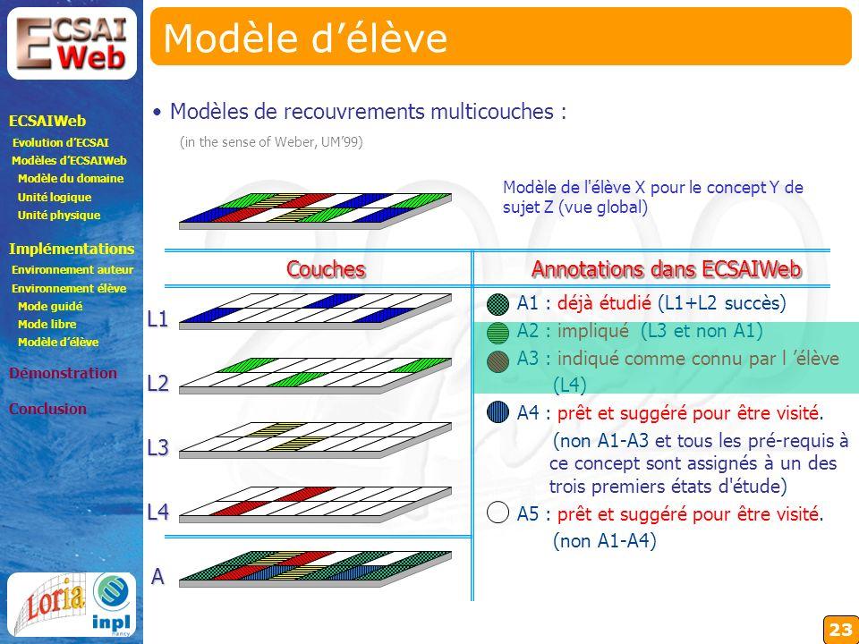23 Modèle délève A1 : déjà étudié (L1+L2 succès) A2 : impliqué (L3 et non A1) A3 : indiqué comme connu par l élève (L4) A4 : prêt et suggéré pour être visité.