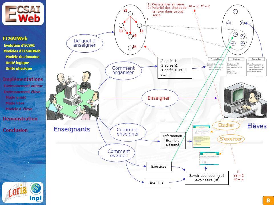 8 Enseignants Elèves Enseigner De quoi à enseigner i1 i2 i5 i3 i4 i1: Résistances en série i2: Polarité des chutes de tension dans circuit série : Comment enseigner Comment évaluer Exercices Examins i1 sa = 2 sf = 2 sa = 2, sf = 2 Comment organiser i2 après i1 i3 après i1 i4 après i1 et i3 etc..