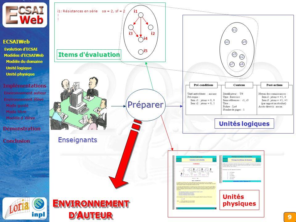 9 i1 i2 i5 i3 i4 u1 u4 u2 u3 u7u6 u5 i1: Résistances en série : sa = 2, sf = 2Enseignants Préparer Items d évaluation Unités logiques Unités physiques ECSAIWeb Evolution dECSAI Modèles dECSAIWeb Modèle du domaine Unité logique Unité physique Implémentations Environnement auteur Environnement élève Mode guidé Mode libre Modèle d élève Démonstration Conclusion E NVIRONNEMENT D A UTEUR ENVIRONNEMENT DAUTEUR