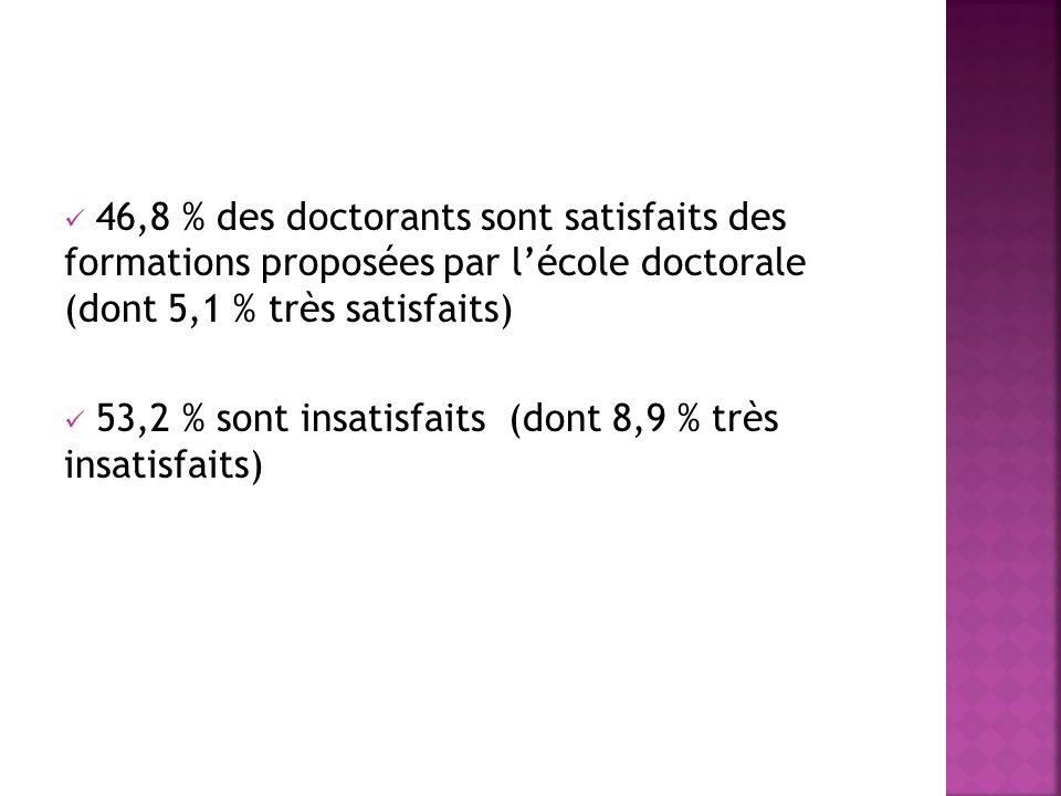 46,8 % des doctorants sont satisfaits des formations proposées par lécole doctorale (dont 5,1 % très satisfaits) 53,2 % sont insatisfaits (dont 8,9 % très insatisfaits)