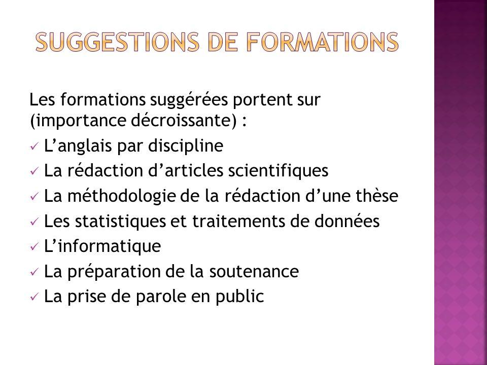 Les formations suggérées portent sur (importance décroissante) : Langlais par discipline La rédaction darticles scientifiques La méthodologie de la ré
