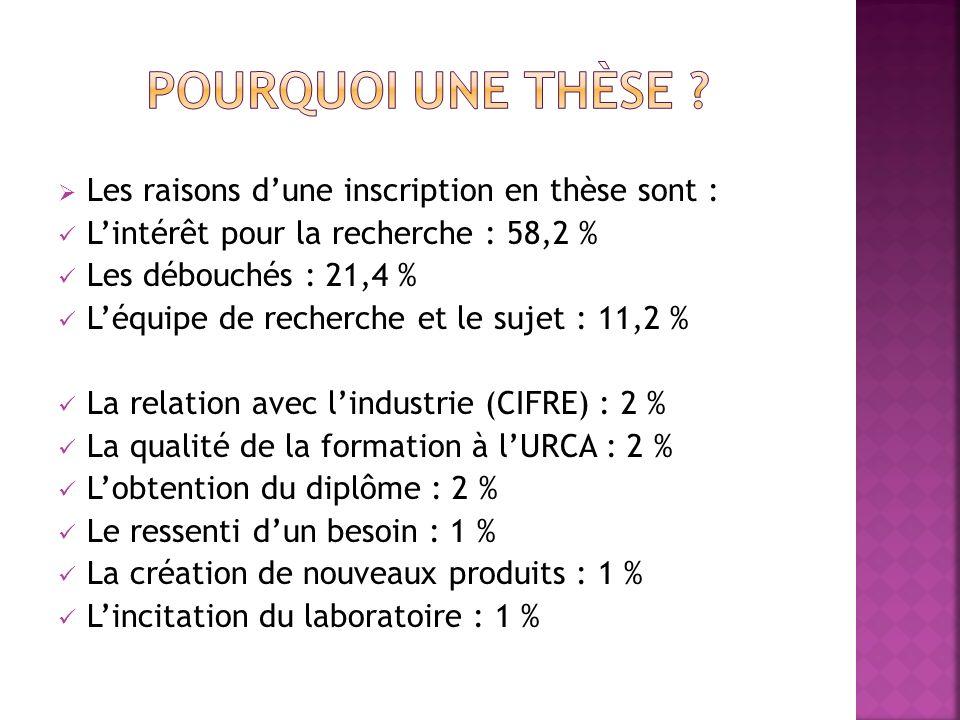 Les raisons dune inscription en thèse sont : Lintérêt pour la recherche : 58,2 % Les débouchés : 21,4 % Léquipe de recherche et le sujet : 11,2 % La relation avec lindustrie (CIFRE) : 2 % La qualité de la formation à lURCA : 2 % Lobtention du diplôme : 2 % Le ressenti dun besoin : 1 % La création de nouveaux produits : 1 % Lincitation du laboratoire : 1 %