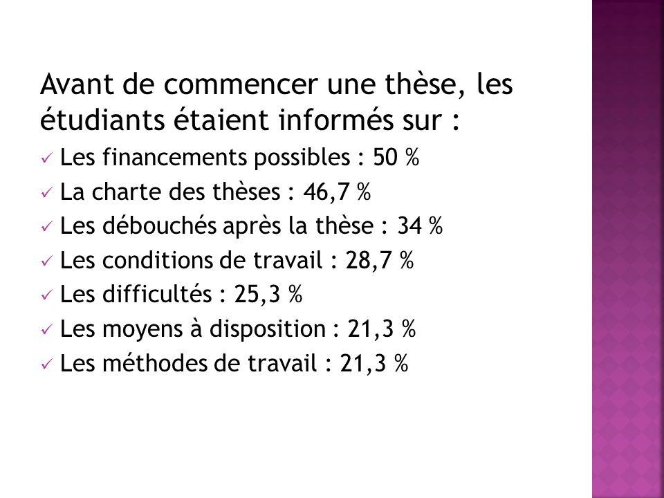 Avant de commencer une thèse, les étudiants étaient informés sur : Les financements possibles : 50 % La charte des thèses : 46,7 % Les débouchés après la thèse : 34 % Les conditions de travail : 28,7 % Les difficultés : 25,3 % Les moyens à disposition : 21,3 % Les méthodes de travail : 21,3 %