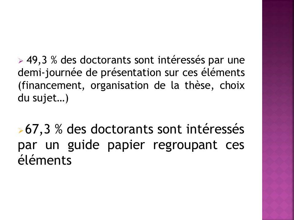 49,3 % des doctorants sont intéressés par une demi-journée de présentation sur ces éléments (financement, organisation de la thèse, choix du sujet…) 67,3 % des doctorants sont intéressés par un guide papier regroupant ces éléments