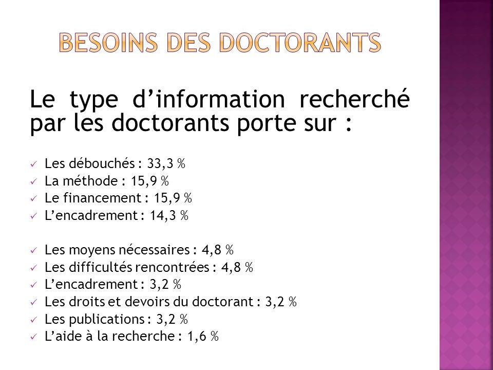 Le type dinformation recherché par les doctorants porte sur : Les débouchés : 33,3 % La méthode : 15,9 % Le financement : 15,9 % Lencadrement : 14,3 %
