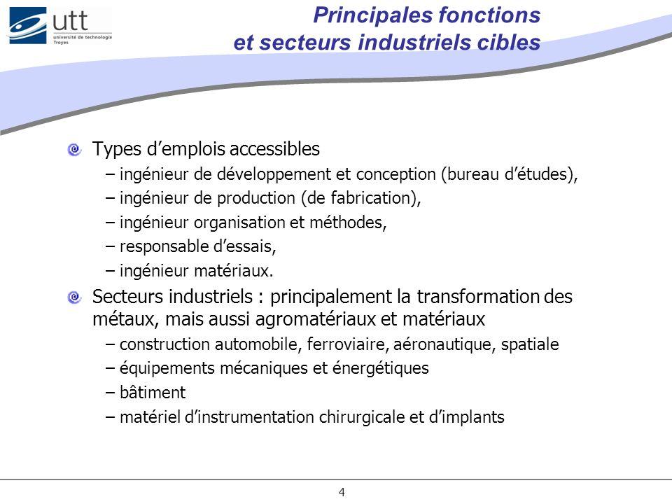 4 Principales fonctions et secteurs industriels cibles Types demplois accessibles –ingénieur de développement et conception (bureau détudes), –ingénie