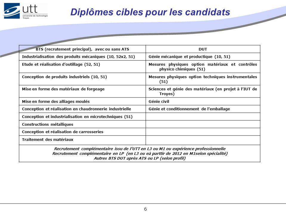 6 Diplômes cibles pour les candidats BTS (recrutement principal), avec ou sans ATSDUT Industrialisation des produits mécaniques (10, 52x2, 51)Génie mé