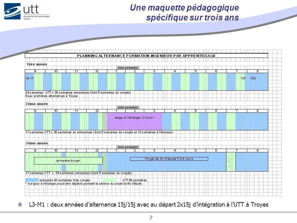 7 Une maquette pédagogique spécifique sur trois ans L3-M1 : deux années dalternance 15j/15j avec au départ 2x15j dintégration à lUTT à Troyes