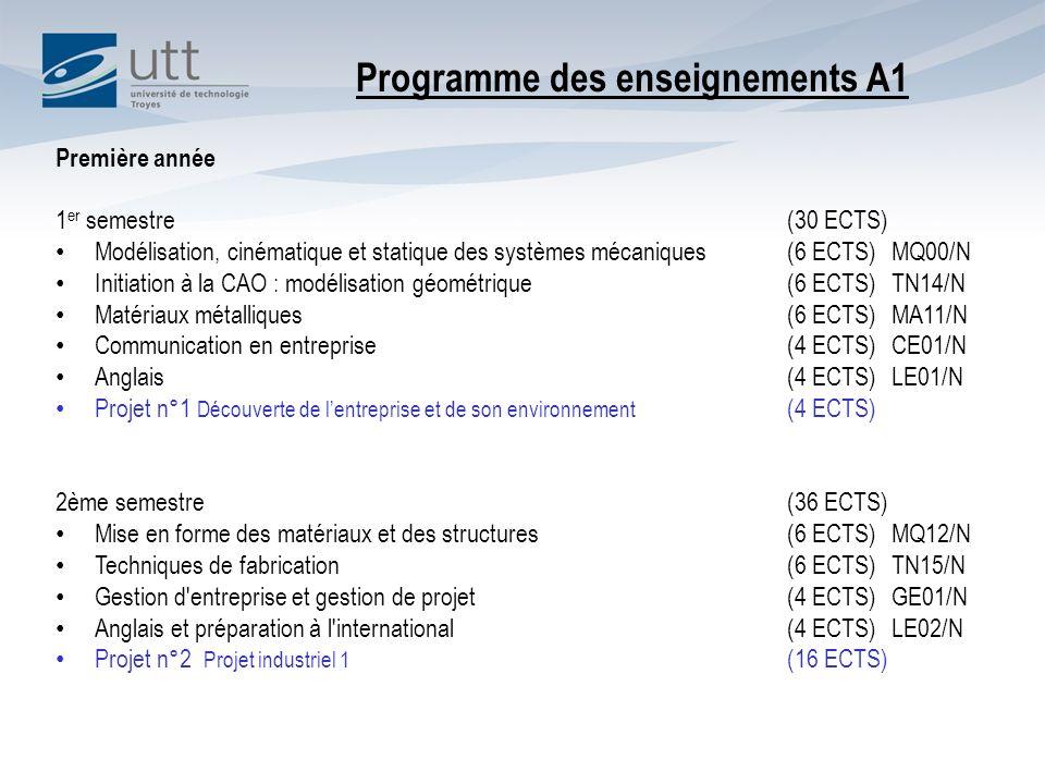 Première année 1 er semestre (30 ECTS) Modélisation, cinématique et statique des systèmes mécaniques (6 ECTS)MQ00/N Initiation à la CAO : modélisation géométrique (6 ECTS)TN14/N Matériaux métalliques (6 ECTS)MA11/N Communication en entreprise (4 ECTS)CE01/N Anglais (4 ECTS)LE01/N Projet n°1 Découverte de lentreprise et de son environnement (4 ECTS) 2ème semestre (36 ECTS) Mise en forme des matériaux et des structures (6 ECTS)MQ12/N Techniques de fabrication (6 ECTS)TN15/N Gestion d entreprise et gestion de projet (4 ECTS)GE01/N Anglais et préparation à l international (4 ECTS)LE02/N Projet n°2 Projet industriel 1 (16 ECTS) Programme des enseignements A1