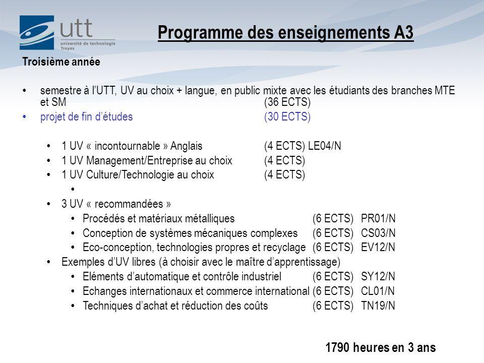 Troisième année semestre à lUTT, UV au choix + langue, en public mixte avec les étudiants des branches MTE et SM(36 ECTS) projet de fin détudes(30 ECTS) 1 UV « incontournable » Anglais(4 ECTS) LE04/N 1 UV Management/Entreprise au choix(4 ECTS) 1 UV Culture/Technologie au choix(4 ECTS) 3 UV « recommandées » Procédés et matériaux métalliques(6 ECTS)PR01/N Conception de systèmes mécaniques complexes(6 ECTS)CS03/N Eco-conception, technologies propres et recyclage(6 ECTS)EV12/N Exemples dUV libres (à choisir avec le maître dapprentissage) Eléments dautomatique et contrôle industriel(6 ECTS)SY12/N Echanges internationaux et commerce international(6 ECTS)CL01/N Techniques dachat et réduction des coûts(6 ECTS)TN19/N Programme des enseignements A3 1790 heures en 3 ans