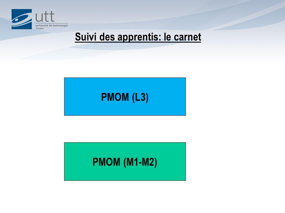 Suivi des apprentis: le carnet PMOM (M1-M2) PMOM (L3)