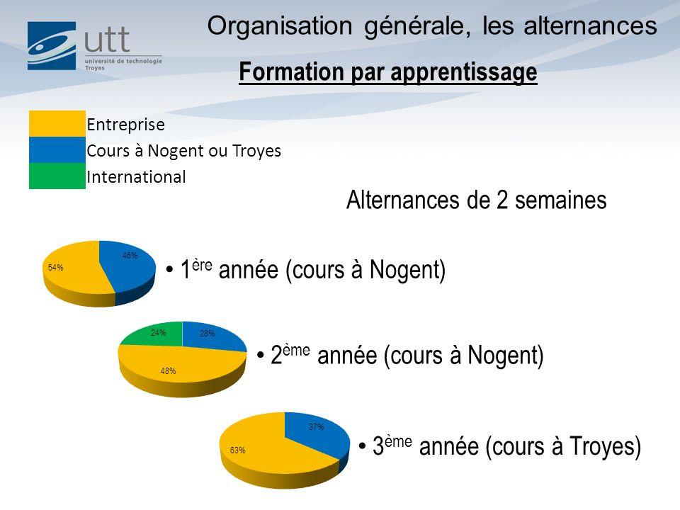 Formation par apprentissage 1 ère année (cours à Nogent) 2 ème année (cours à Nogent) 3 ème année (cours à Troyes) Entreprise Cours à Nogent ou Troyes International Alternances de 2 semaines Organisation générale, les alternances